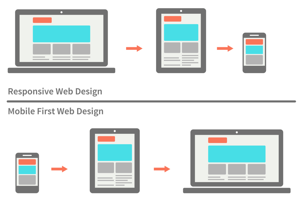responsive-vs-mobile-first-webdesign