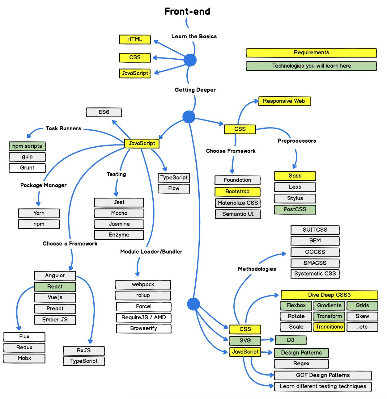 Web design Frontend Position